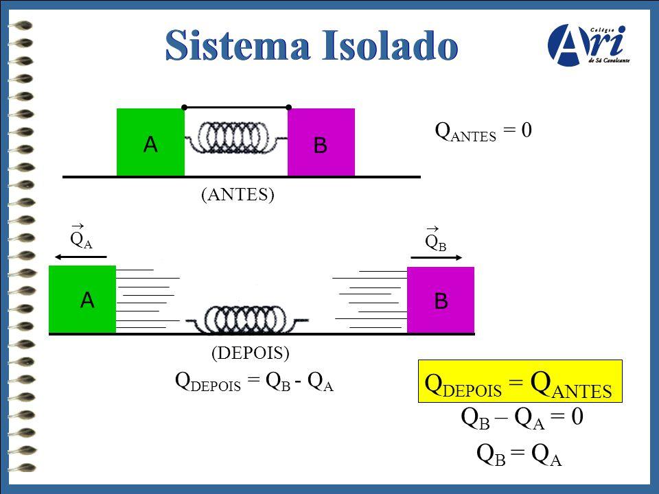 Sistema Isolado (ANTES) Q ANTES = 0 (DEPOIS) Q DEPOIS = Q B - Q A QAQA  QBQB  Q DEPOIS = Q ANTES Q B – Q A = 0 Q B = Q A A B A B