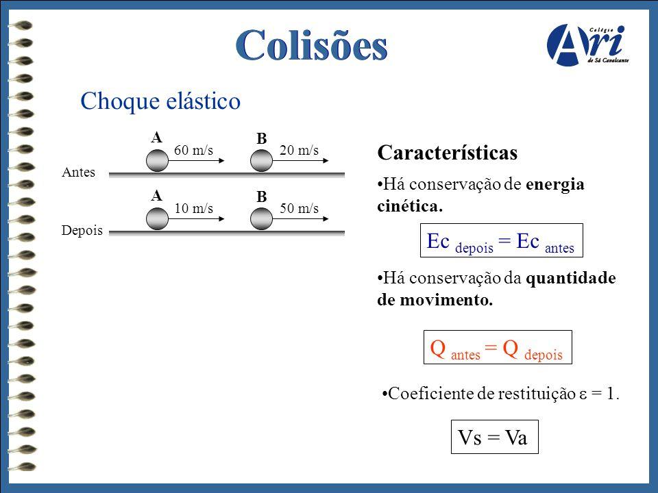 Colisões Choque elástico A B 60 m/s20 m/s Antes A B 10 m/s50 m/s Depois Características •Há conservação de energia cinética. Ec depois = Ec antes •Há