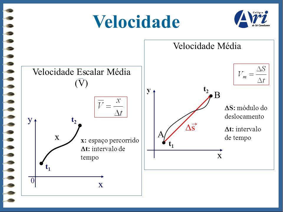 Velocidade Escalar Média (V) Velocidade Média 0 x y t1t1 x: espaço percorrido  t: intervalo de tempo x y t2t2 t2t2 x  S: módulo do deslocamento  t: