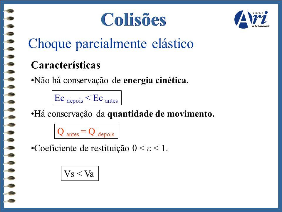 Colisões Choque parcialmente elástico Características •Não há conservação de energia cinética. Ec depois < Ec antes •Há conservação da quantidade de m