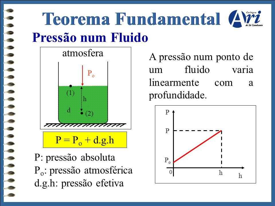 Pressão num Fluido P: pressão absoluta P o : pressão atmosférica d.g.h: pressão efetiva P = P o + d.g.h A pressão num ponto de um fluido varia linearm