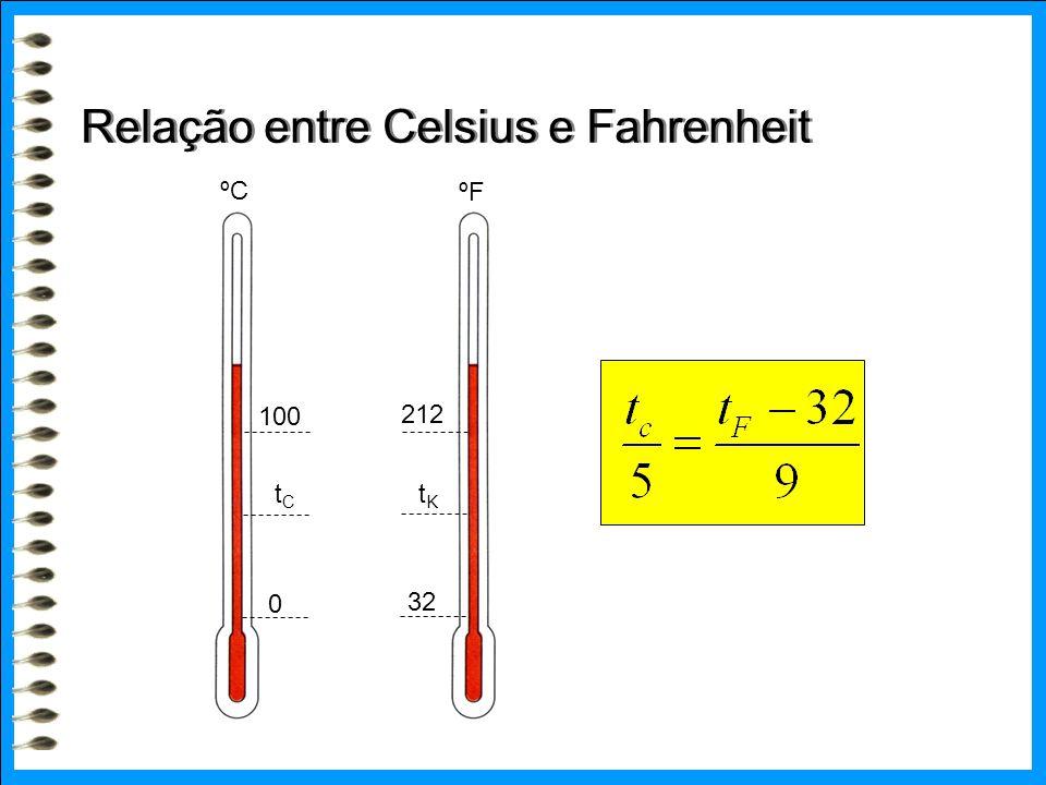Relação entre Celsius e Fahrenheit ºC ºF 0 100 32 212 tCtC tKtK