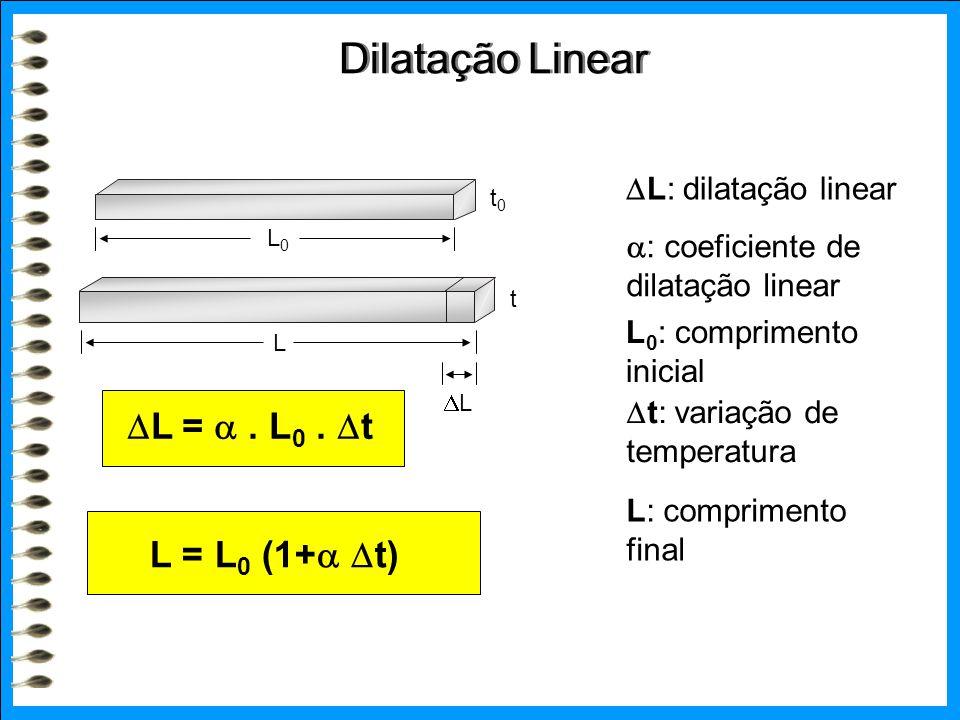 Dilatação Linear L0L0 t0t0 L t LL  L: dilatação linear L 0 : comprimento inicial  t: variação de temperatura L: comprimento final  : coeficiente