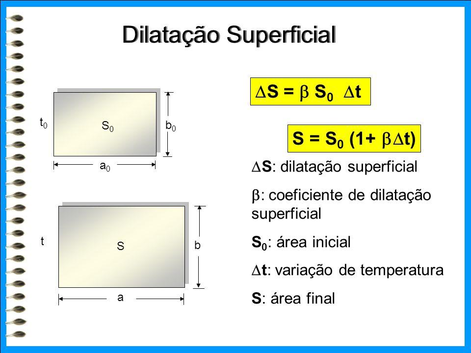 Dilatação Superficial S0S0 t0t0 b0b0 a0a0 S t b a  S: dilatação superficial  : coeficiente de dilatação superficial S 0 : área inicial  t: variação