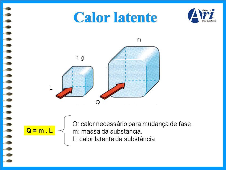 1 g L m Q Calor latente Q = m. L Q: calor necessário para mudança de fase. m: massa da substância. L: calor latente da substância.