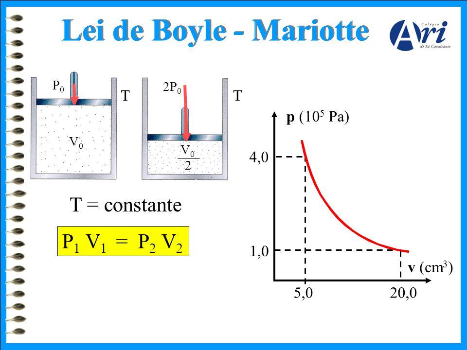 Lei de Boyle - Mariotte T = constante P 1 V 1 = P 2 V 2 P0P0 V0V0 2P 0 V0V0 5,020,0 4,0 1,0 p (10 5 Pa) v (cm 3 ) TT 2
