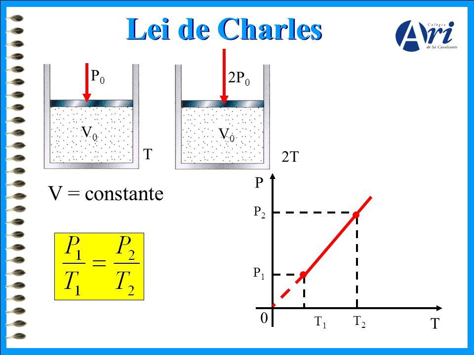 Lei de Charles P0P0 V0V0 2P 0 V0V0 2T V = constante T P1P1 P2P2 T1T1 T2T2 P T 0
