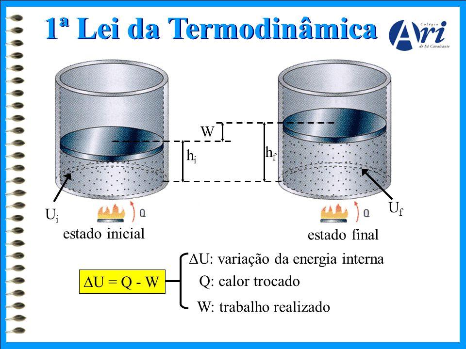 1ª Lei da Termodinâmica hihi W hfhf UfUf UiUi estado inicial estado final  U = Q - W  U: variação da energia interna Q: calor trocado W: trabalho re