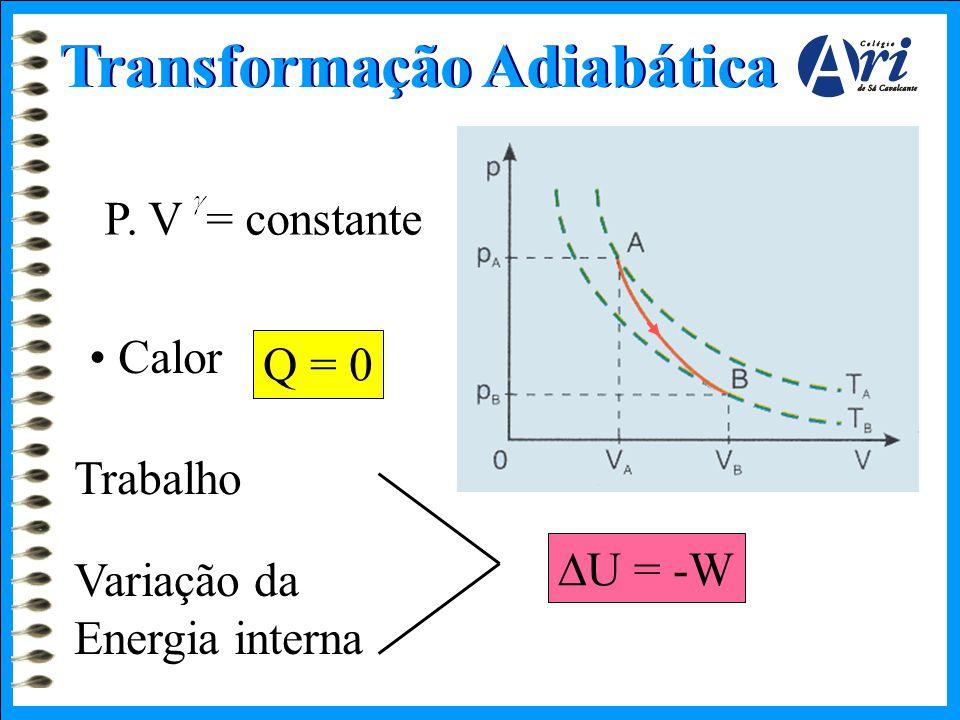 Transformação Adiabática P. V = constante • Calor Q = 0  U = -W Trabalho Variação da Energia interna