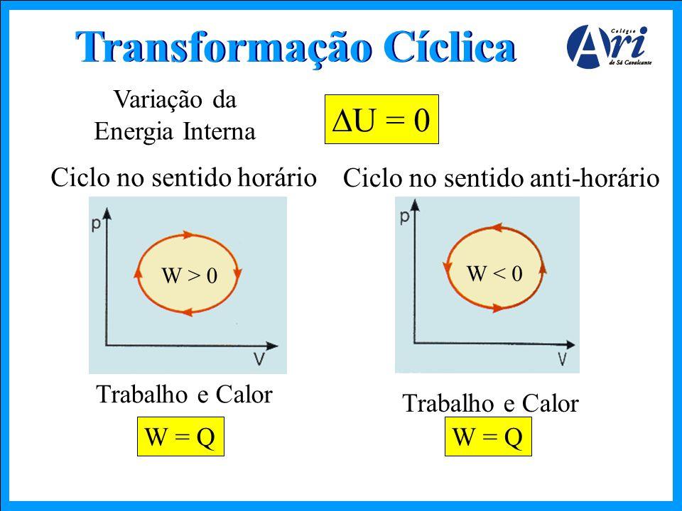Transformação Cíclica Variação da Energia Interna  U = 0 Trabalho e Calor W = Q Ciclo no sentido horário Ciclo no sentido anti-horário Trabalho e Cal