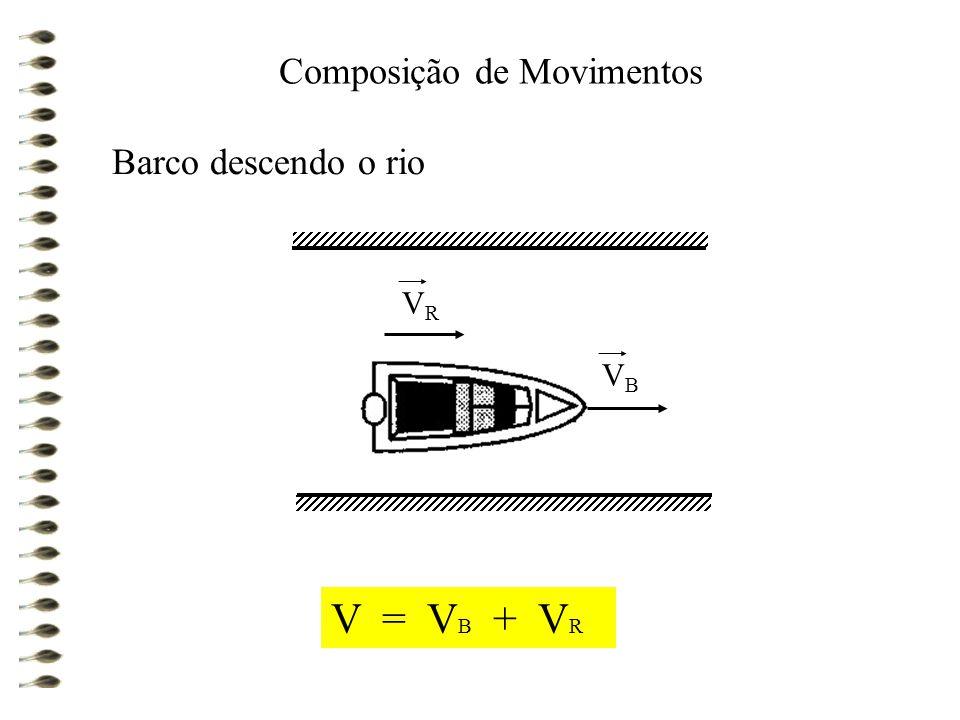 Composição de Movimentos Barco subindo o rio V = V B - V R VRVR VBVB