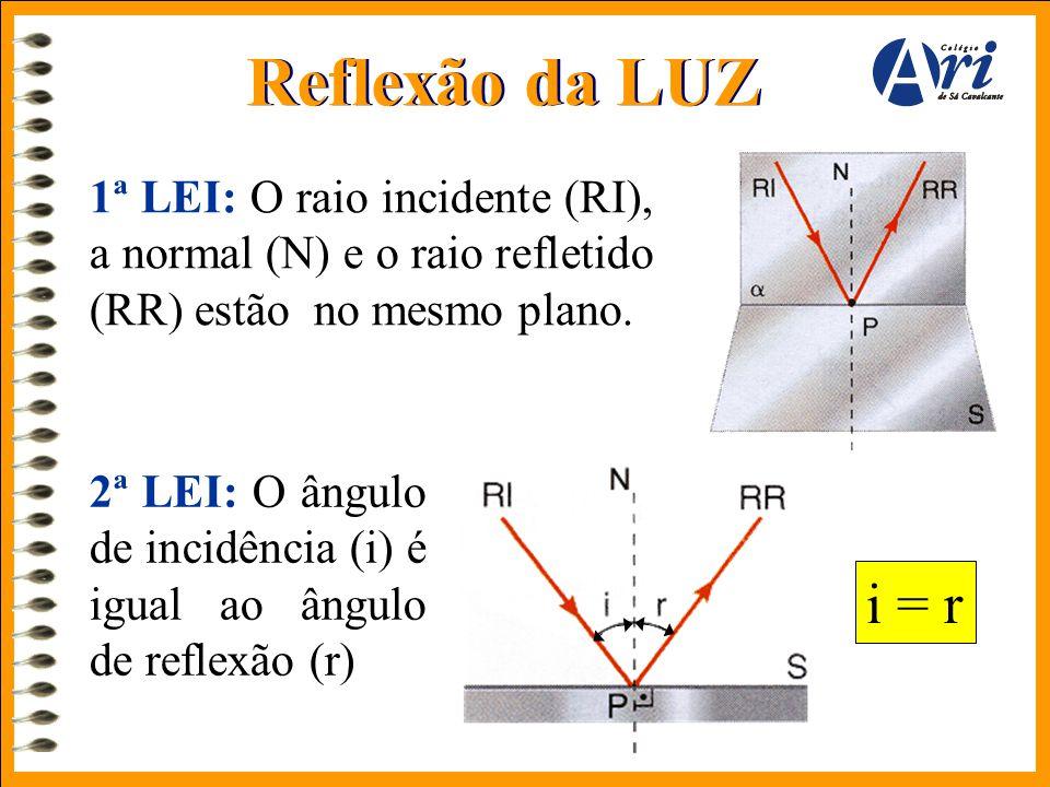 Reflexão da LUZ 1ª LEI: O raio incidente (RI), a normal (N) e o raio refletido (RR) estão no mesmo plano. 2ª LEI: O ângulo de incidência (i) é igual a