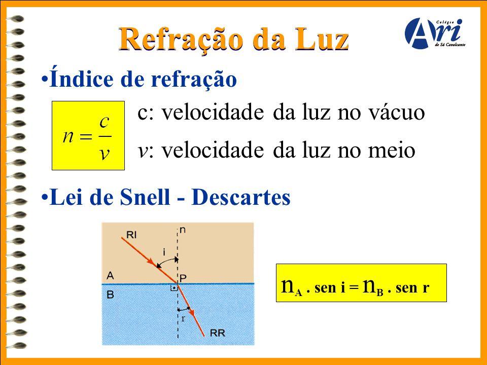 Refração da Luz •Índice de refração c: velocidade da luz no vácuo v: velocidade da luz no meio •Lei de Snell - Descartes r n A. sen i = n B. sen r