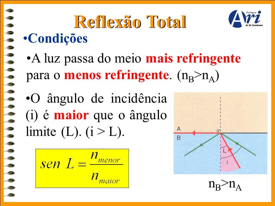Reflexão Total •Condições •O ângulo de incidência (i) é maior que o ângulo limite (L). (i > L). •A luz passa do meio mais refringente para o menos ref