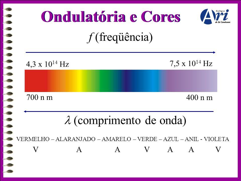 Ondulatória e Cores f (freqüência) 4,3 x 10 14 Hz 7,5 x 10 14 Hz 700 n m 400 n m  (comprimento de onda) VERMELHO – ALARANJADO – AMARELO – VERDE – AZU
