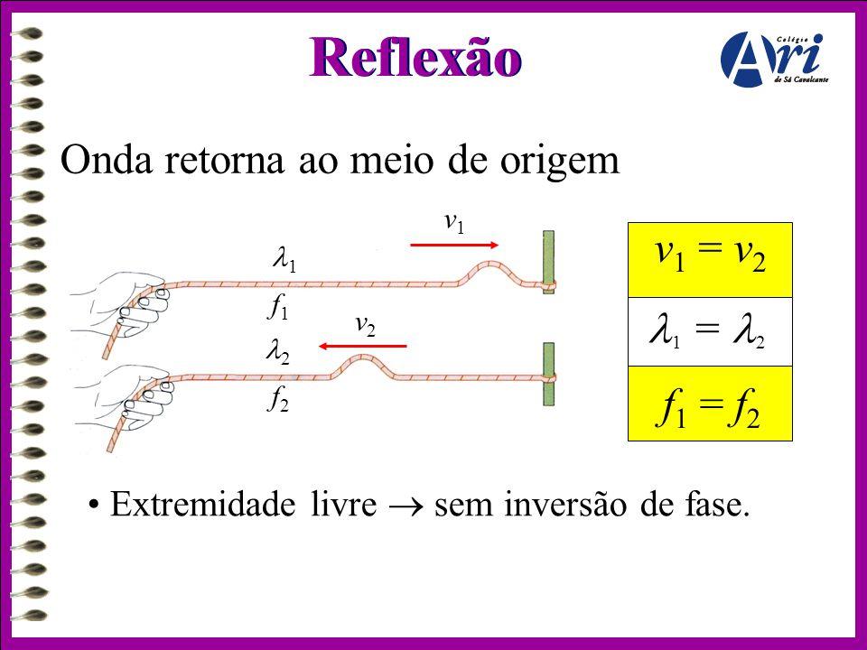 Reflexão Onda retorna ao meio de origem • Extremidade livre  sem inversão de fase. v 1 = v 2 f 1 = f 2  1 =  2 11 v1v1 f1f1 v2v2 22 f2f2