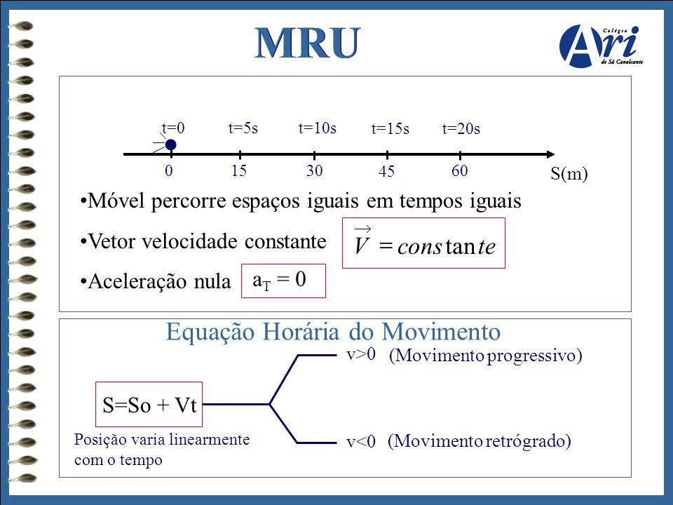 MRU 0 1530 45 60 S(m) t=0t=5st=10s t=15st=20s •Móvel percorre espaços iguais em tempos iguais •Vetor velocidade constante •Aceleração nula teconsVtan