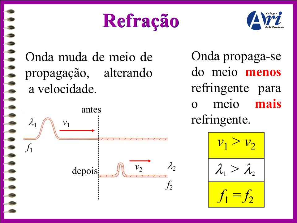 Refração Onda muda de meio de propagação, alterando a velocidade. Onda propaga-se do meio menos refringente para o meio mais refringente. 11 f1f1 v1