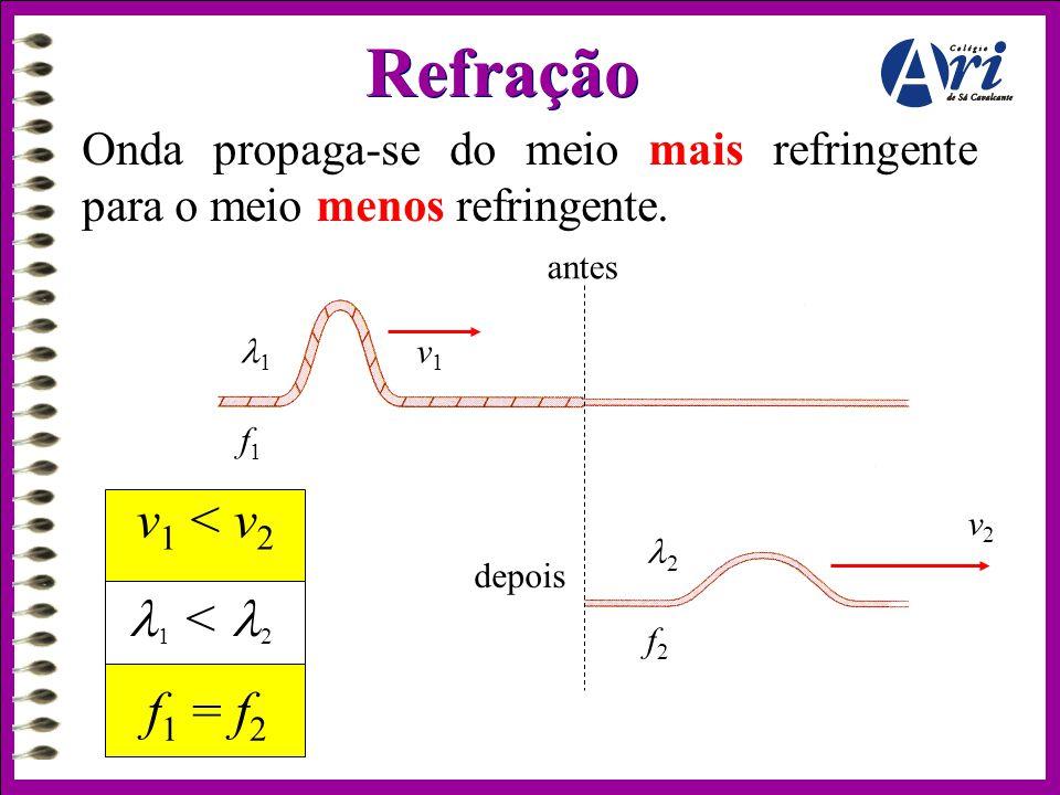 v1v1 v2v2 11 f1f1 22 f2f2 depois antes v 1 < v 2 f 1 = f 2  1 <  2 Onda propaga-se do meio mais refringente para o meio menos refringente. Refra