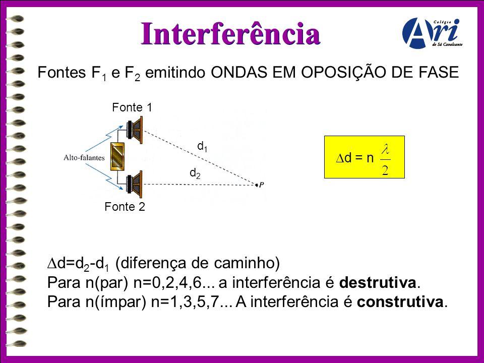 Interferência Fontes F 1 e F 2 emitindo ONDAS EM OPOSIÇÃO DE FASE  d = n  d=d 2 -d 1 (diferença de caminho) Para n(par) n=0,2,4,6... a interferência
