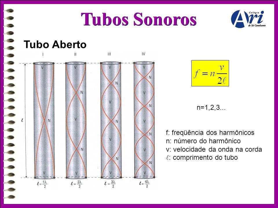 Tubos Sonoros Tubo Aberto n=1,2,3... f: freqüência dos harmônicos n: número do harmônico v: velocidade da onda na corda  : comprimento do tubo