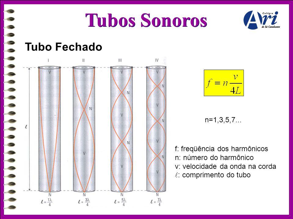 Tubos Sonoros Tubo Fechado n=1,3,5,7... f: freqüência dos harmônicos n: número do harmônico v: velocidade da onda na corda  : comprimento do tubo