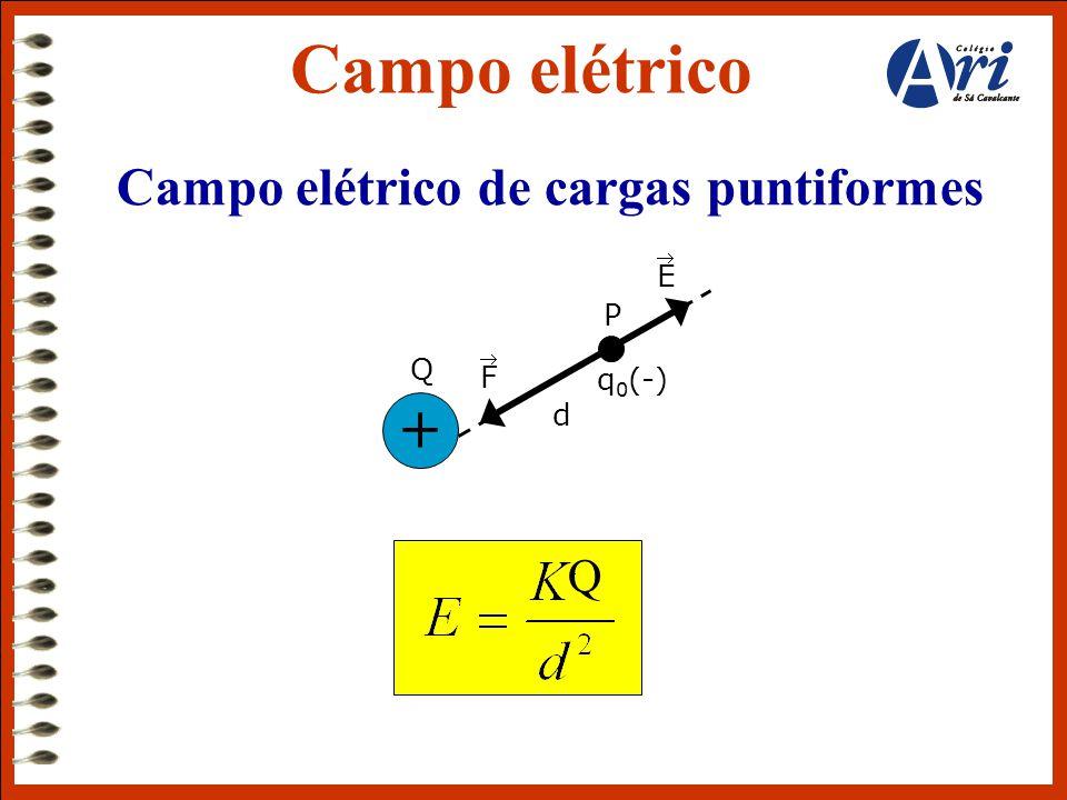Campo elétrico de cargas puntiformes Campo elétrico Q F  E  P d q 0 (-) + Q