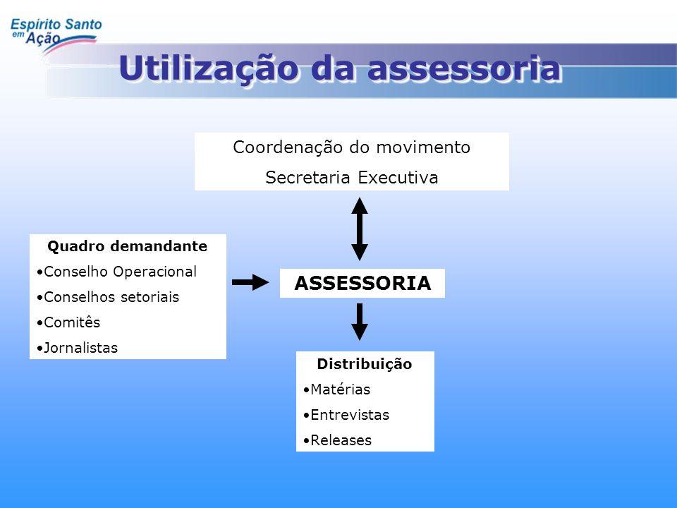 Utilização da assessoria Coordenação do movimento Secretaria Executiva Quadro demandante •C•Conselho Operacional •C•Conselhos setoriais •C•Comitês •J•