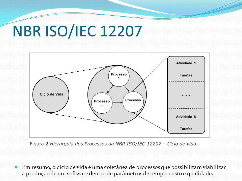 NBR ISO/IEC 12207  Em resumo, o ciclo de vida é uma coletânea de processos que possibilitam viabilizar a produção de um software dentro de parâmetros