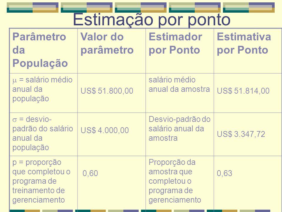 Estimação por ponto Parâmetro da População Valor do parâmetro Estimador por Ponto Estimativa por Ponto  = salário médio anual da população US$ 51.800