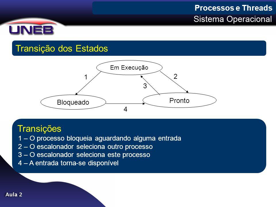 Processos e Threads Transição dos Estados Em Execução Bloqueado Pronto 1 2 3 4 Transições 1 – O processo bloqueia aguardando alguma entrada 2 – O esca