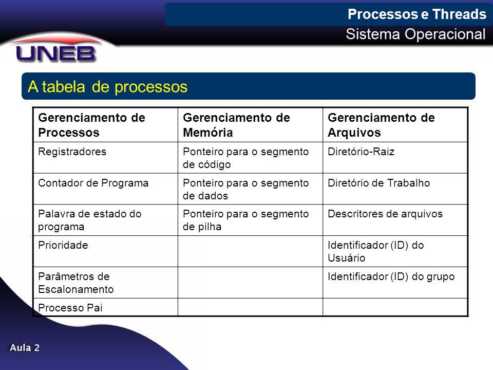 Processos e Threads A tabela de processos Gerenciamento de Processos Gerenciamento de Memória Gerenciamento de Arquivos RegistradoresPonteiro para o s
