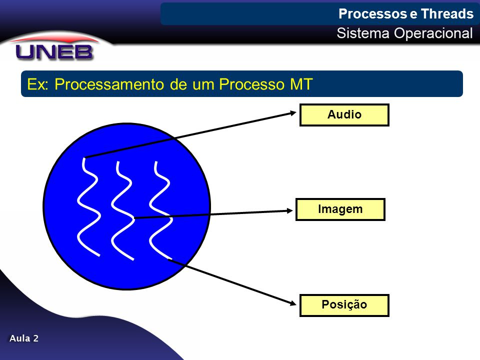 Processos e Threads Ex: Processamento de um Processo MT Audio Imagem Posição