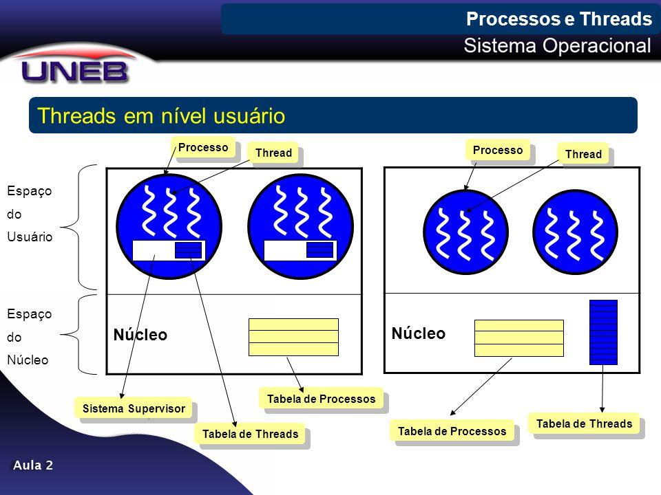 Processos e Threads Threads em nível usuário Núcleo Espaço do Usuário Espaço do Núcleo Processo Thread Sistema Supervisor Tabela de Threads Tabela de