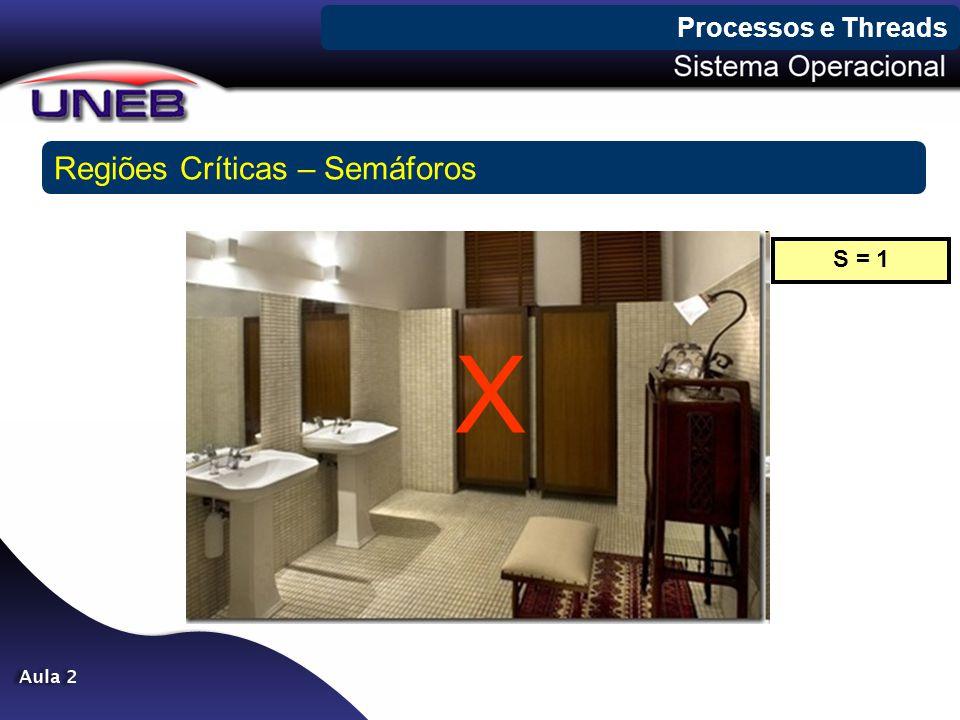 Processos e Threads Regiões Críticas – Semáforos X S = 1