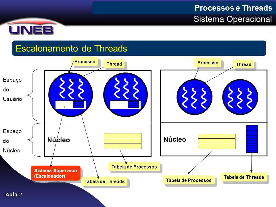 Processos e Threads Escalonamento de Threads Núcleo Espaço do Usuário Espaço do Núcleo Processo Thread Sistema Supervisor (Escalonador) Sistema Superv