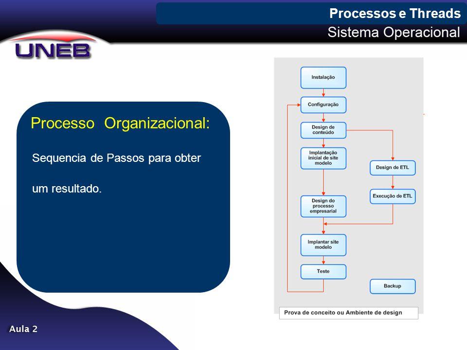 Processos e Threads Processo Organizacional: Sequencia de Passos para obter um resultado.