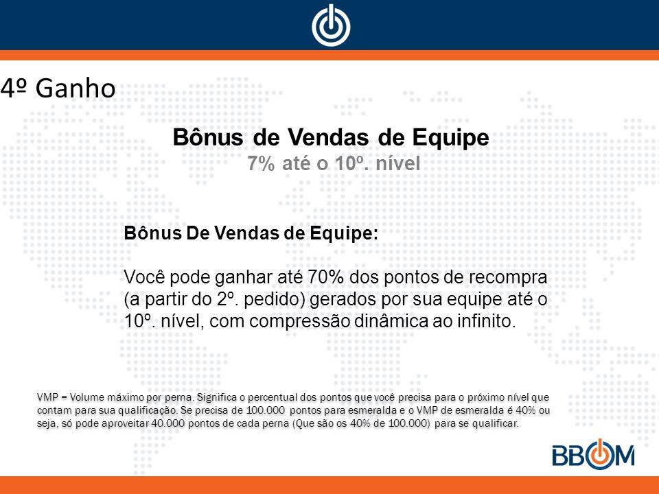 Bônus De Vendas de Equipe: Você pode ganhar até 70% dos pontos de recompra (a partir do 2º.