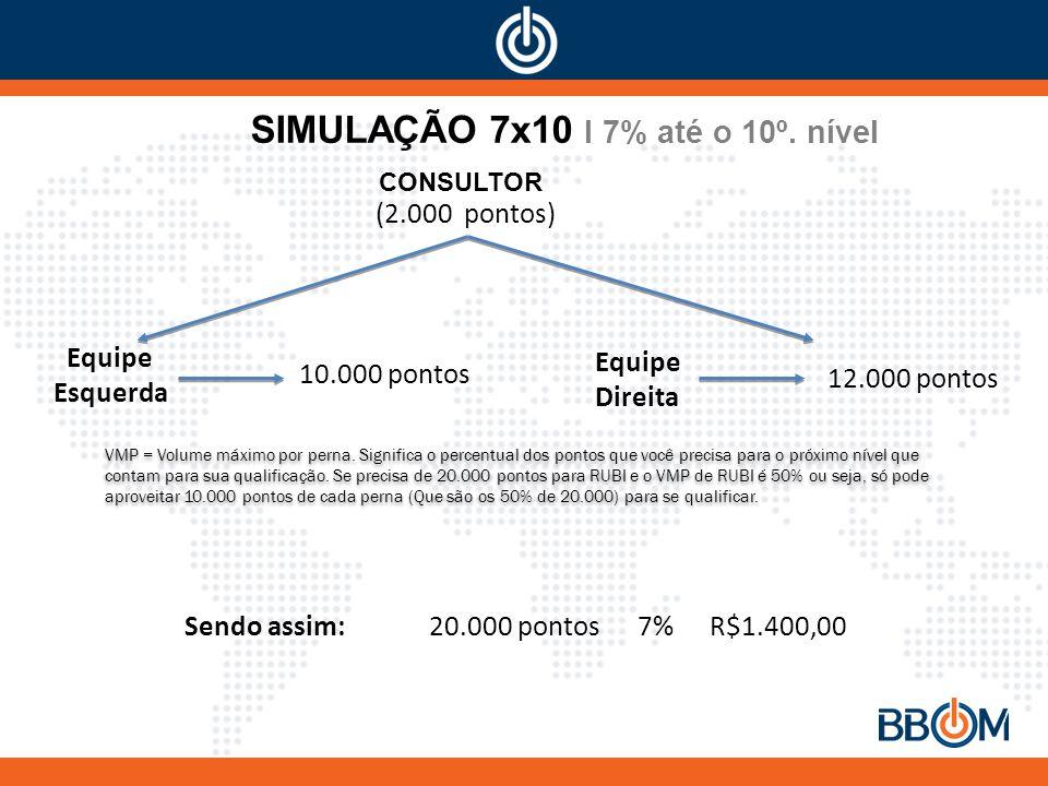 SIMULAÇÃO 7x10 I 7% até o 10º.nível VMP = Volume máximo por perna.