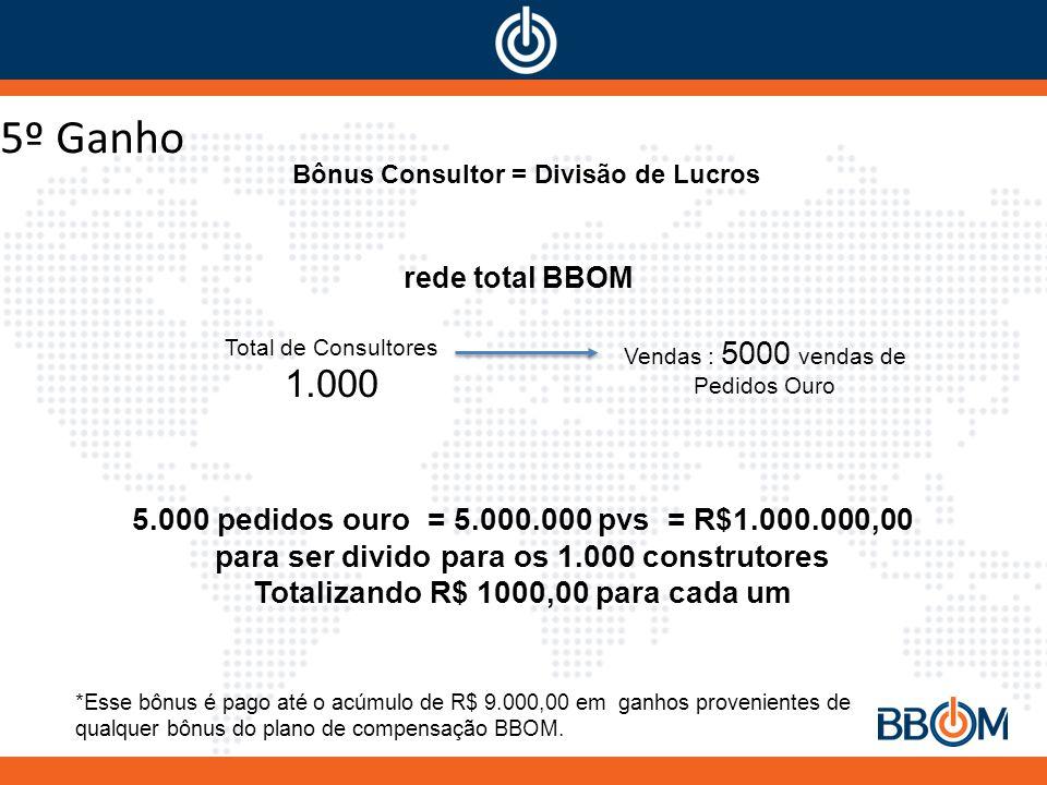 5º Ganho Bônus Consultor = Divisão de Lucros Vendas : 5000 vendas de Pedidos Ouro Total de Consultores 1.000 rede total BBOM 5.000 pedidos ouro = 5.000.000 pvs = R$1.000.000,00 para ser divido para os 1.000 construtores Totalizando R$ 1000,00 para cada um *Esse bônus é pago até o acúmulo de R$ 9.000,00 em ganhos provenientes de qualquer bônus do plano de compensação BBOM.