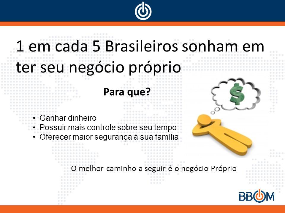 1 em cada 5 Brasileiros sonham em ter seu negócio próprio •Ganhar dinheiro •Possuir mais controle sobre seu tempo •Oferecer maior segurança á sua família O melhor caminho a seguir é o negócio Próprio Para que?