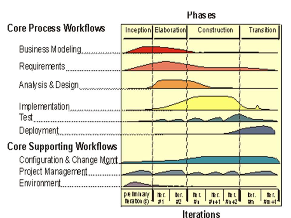 Atividade: Corrigir Defeitos Arquiteto Integrador de sistema Programador Revisor de código Estruturar Modelo de Implementação Planejar Integração Implementar Componentes Realizar Testes Unitários Corrigir Defeitos Revisar Código Integrar Sistema e Subsistemas