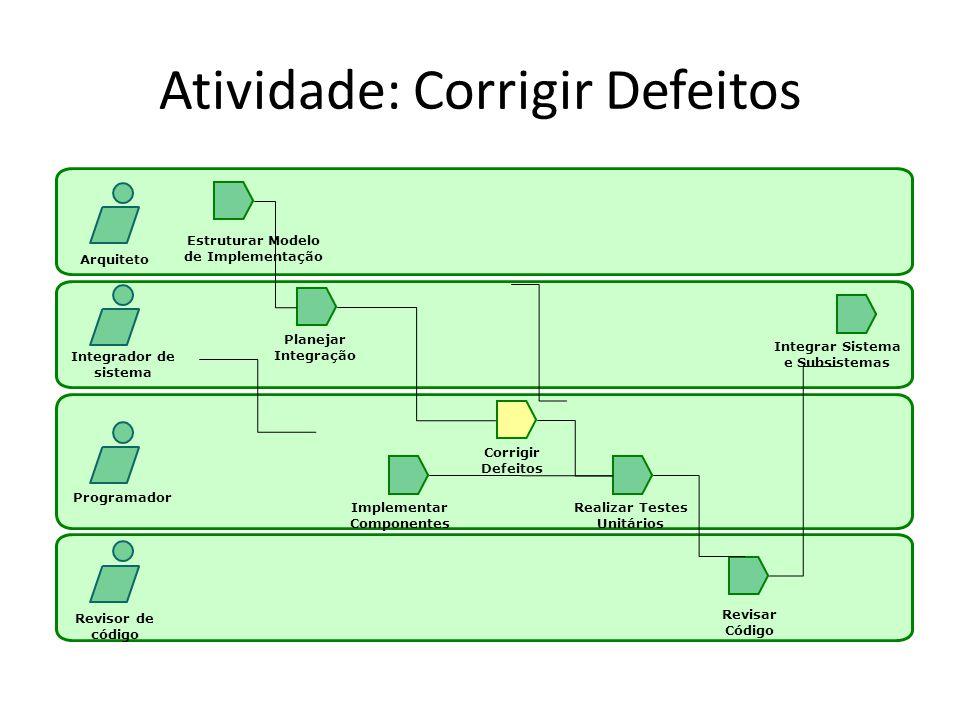 Atividade: Corrigir Defeitos Arquiteto Integrador de sistema Programador Revisor de código Estruturar Modelo de Implementação Planejar Integração Impl