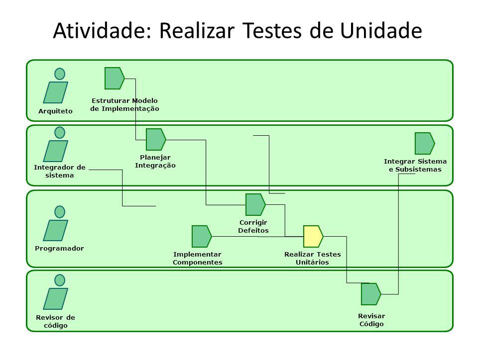 Atividade: Realizar Testes de Unidade Arquiteto Integrador de sistema Programador Revisor de código Estruturar Modelo de Implementação Planejar Integr
