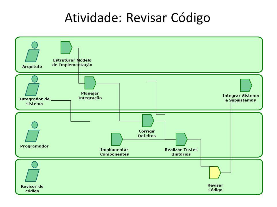 Atividade: Revisar Código Arquiteto Integrador de sistema Programador Revisor de código Estruturar Modelo de Implementação Planejar Integração Implementar Componentes Realizar Testes Unitários Corrigir Defeitos Revisar Código Integrar Sistema e Subsistemas