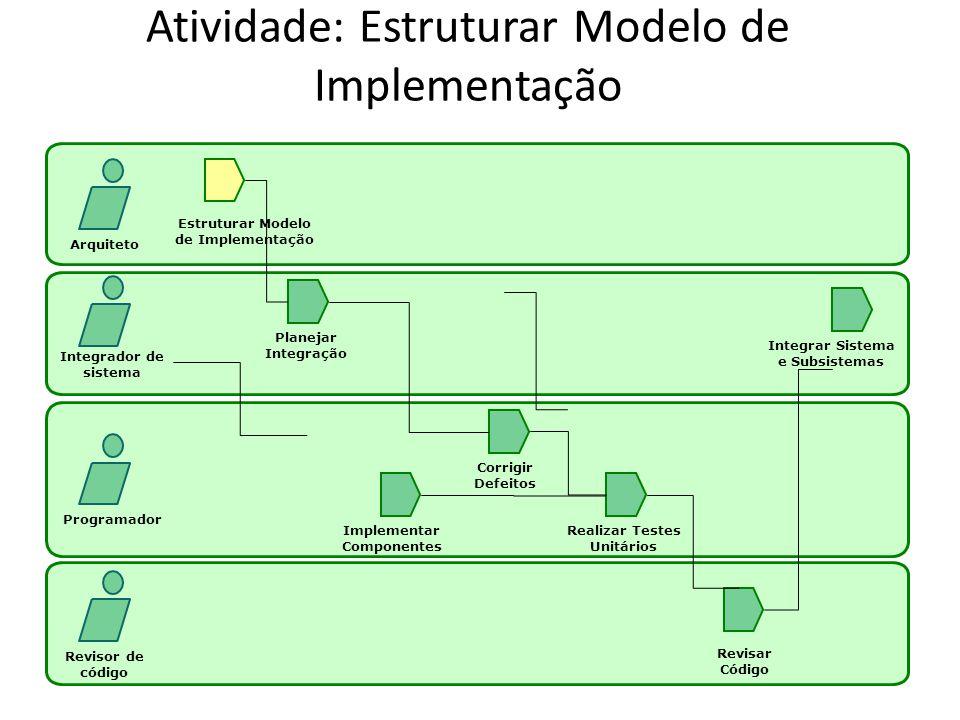 Atividade: Realizar Testes de Unidade Arquiteto Integrador de sistema Programador Revisor de código Estruturar Modelo de Implementação Planejar Integração Implementar Componentes Realizar Testes Unitários Corrigir Defeitos Revisar Código Integrar Sistema e Subsistemas
