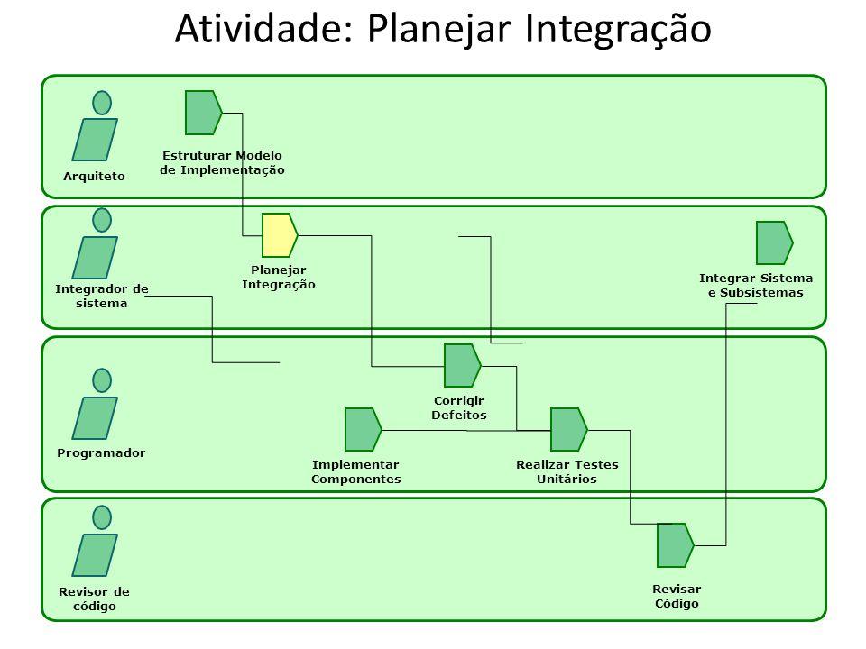 Atividade: Planejar Integração Arquiteto Integrador de sistema Programador Revisor de código Estruturar Modelo de Implementação Planejar Integração Im