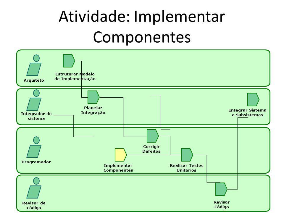 Atividade: Implementar Componentes Arquiteto Integrador de sistema Programador Revisor de código Estruturar Modelo de Implementação Planejar Integraçã