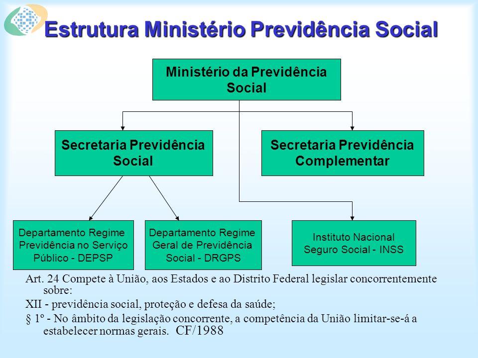 Estrutura Ministério Previdência Social Art.