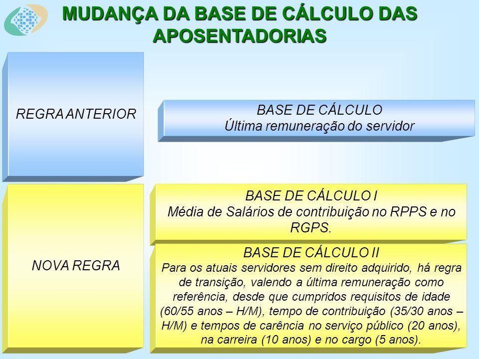 MUDANÇA DA BASE DE CÁLCULO DAS APOSENTADORIAS BASE DE CÁLCULO Última remuneração do servidor NOVA REGRA BASE DE CÁLCULO I Média de Salários de contribuição no RPPS e no RGPS.